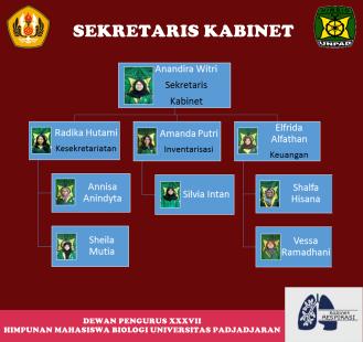 Sekretaris Kabinet DP XXXVII