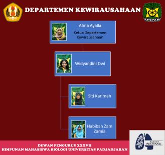 Departemen Kewirausahaan DP XXXVII